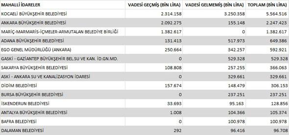 İşte Türkiye'nin en borçlu belediyeleri