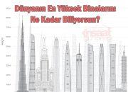 Dünya'nın En Yüksek Binalarını Ne Kadar Biliyorsun?