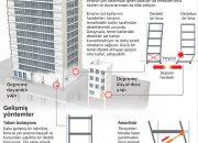 Japonya'da Binalar Neden Depreme Dayanıklı?