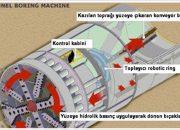 Tünel Açma Makinası (TBM)
