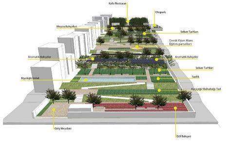 Bağcılar Güneşli'de Semt Parkı kurulacak!