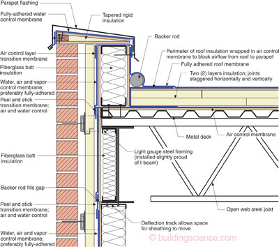 Parapet nedir n aat g ndemi for Average exterior wall thickness